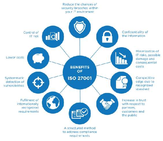 Iso 27001 certification indicates that you have identified the risks, evaluate the suggestions, and put in place systemized controls to limit any damage to the organization. benefits include increased reliability and security of systems and data informati