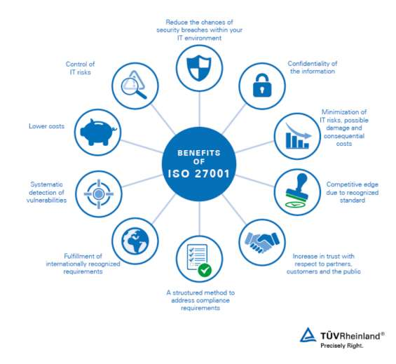 Iso 27001 certification indicates that you have identified the risks, evaluate the suggestions, and put in place systemized controls to limit any damage to the organization. benefits include increased reliability and security of systems and data informatio